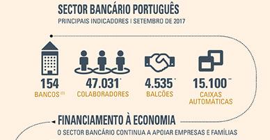 O Sector Bancário num Minuto